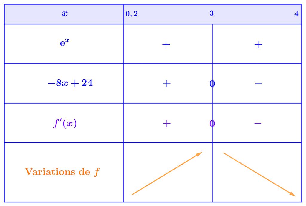 Alt première spécialité mathématiques corrigé bac sujet spécimen