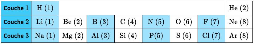 couches électroniques, trois premières lignes du tableau périodique