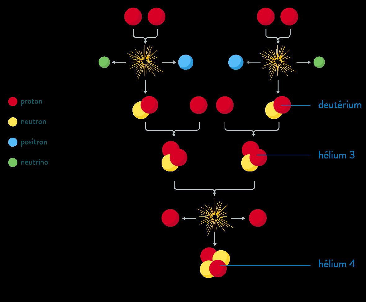 Identifier une réaction nucléaire physique chimie seconde fusion de noyaux d'hydrogène