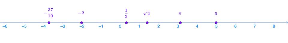 seconde mathématiques ensemble des nombres réels droite