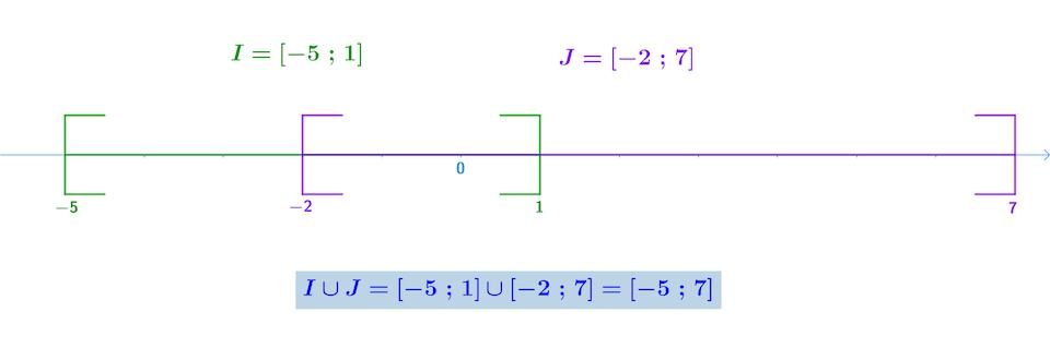 Alt seconde mathématiques ensemble des nombres réels réunion intervalles