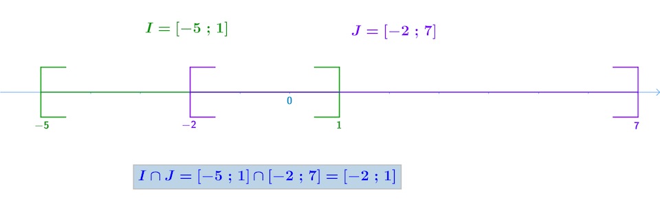 seconde mathématiques ensemble des nombres réels intersection intervalles