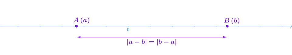 seconde mathématiques ensemble des nombres réels distance réels