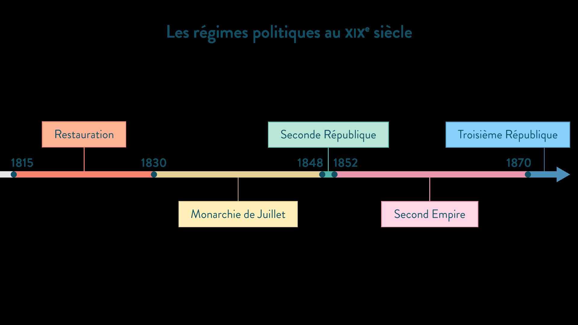 Régimes politiques au XIXe siècle - histoire - 4e - schoolmouv