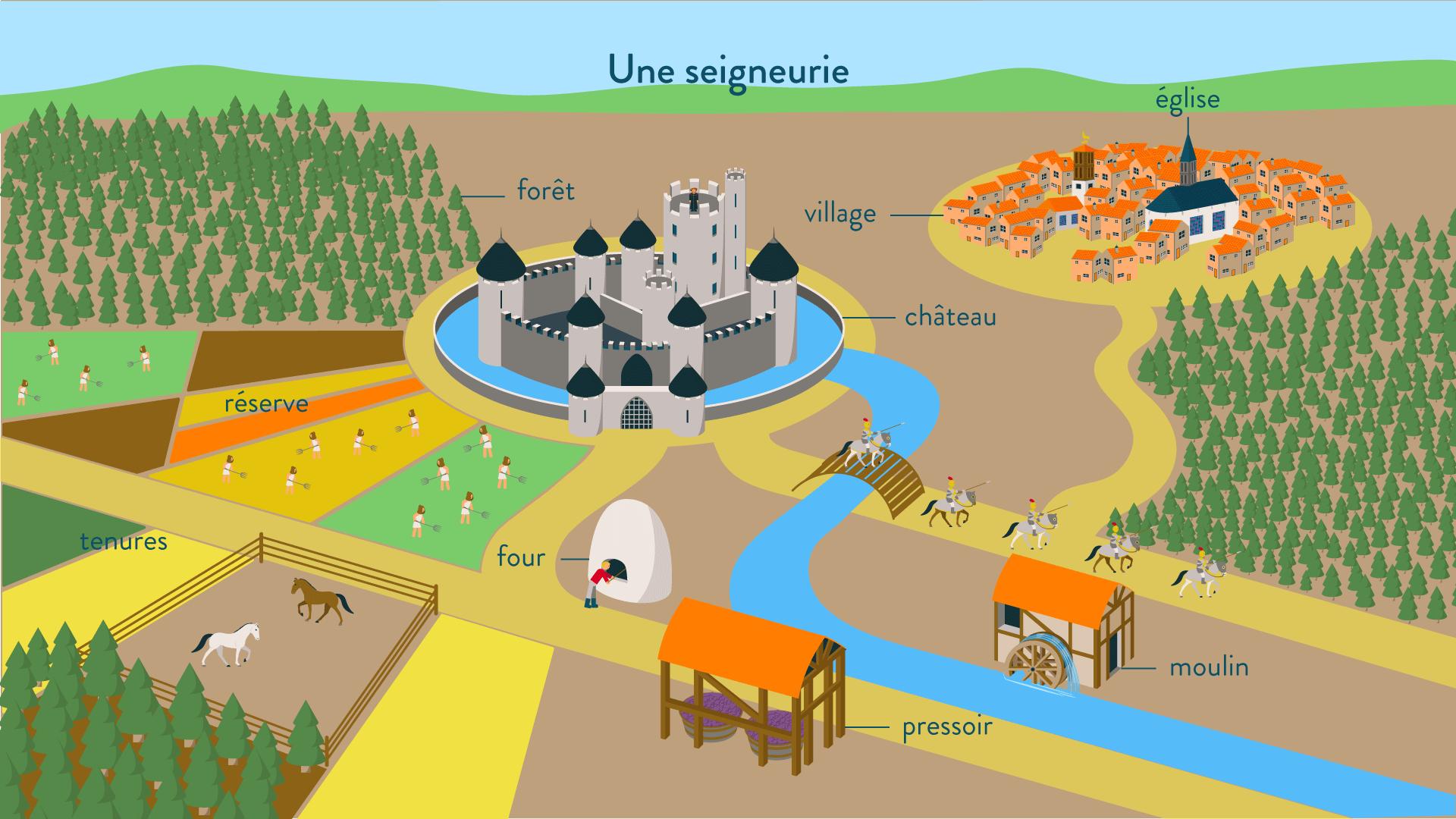 Seigneurie - Tenures - Réserves - Four - Pressoir - Château - Village - Moulin - Moyen-Âge - SchoolMouv - Histoire - CM1