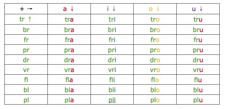 Apprentissage de la lecture - CP - bilan les syllabes - Schoolmouv