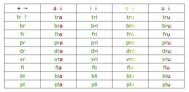 Apprentissage de la lecture - CP - bilan les syllabes - Schoolmouv -
