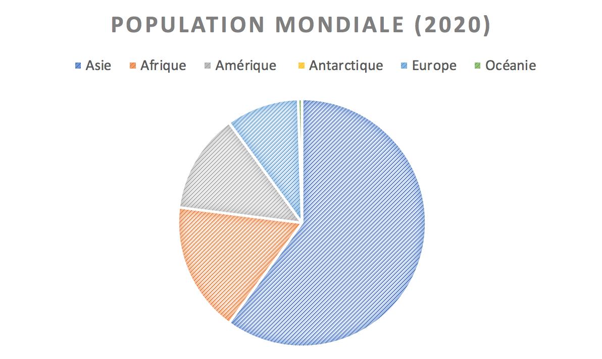 Schéma - Répartition - Population - Diagramme - Continents - Graphique - SchoolMouv - Géographie - CM1
