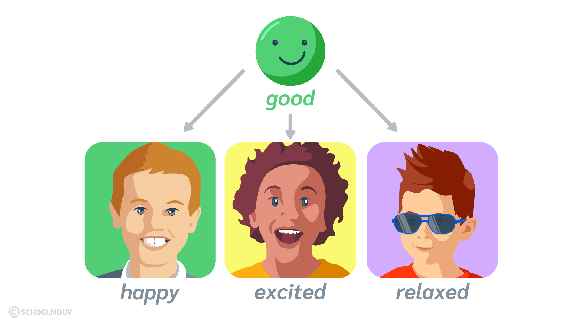 how are you good happy excited relaxed émotion humeur anglais