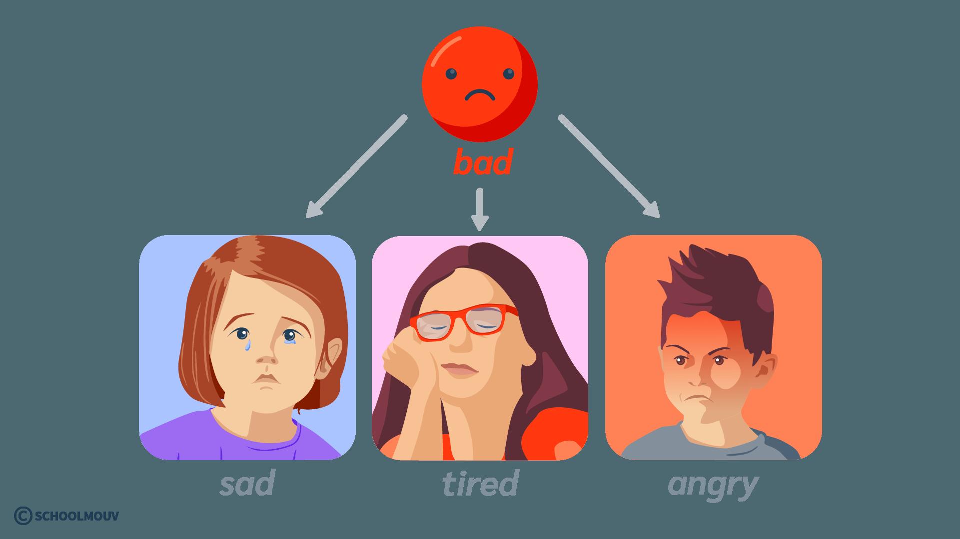 how are you bad sad tired angry émotion humeur anglais