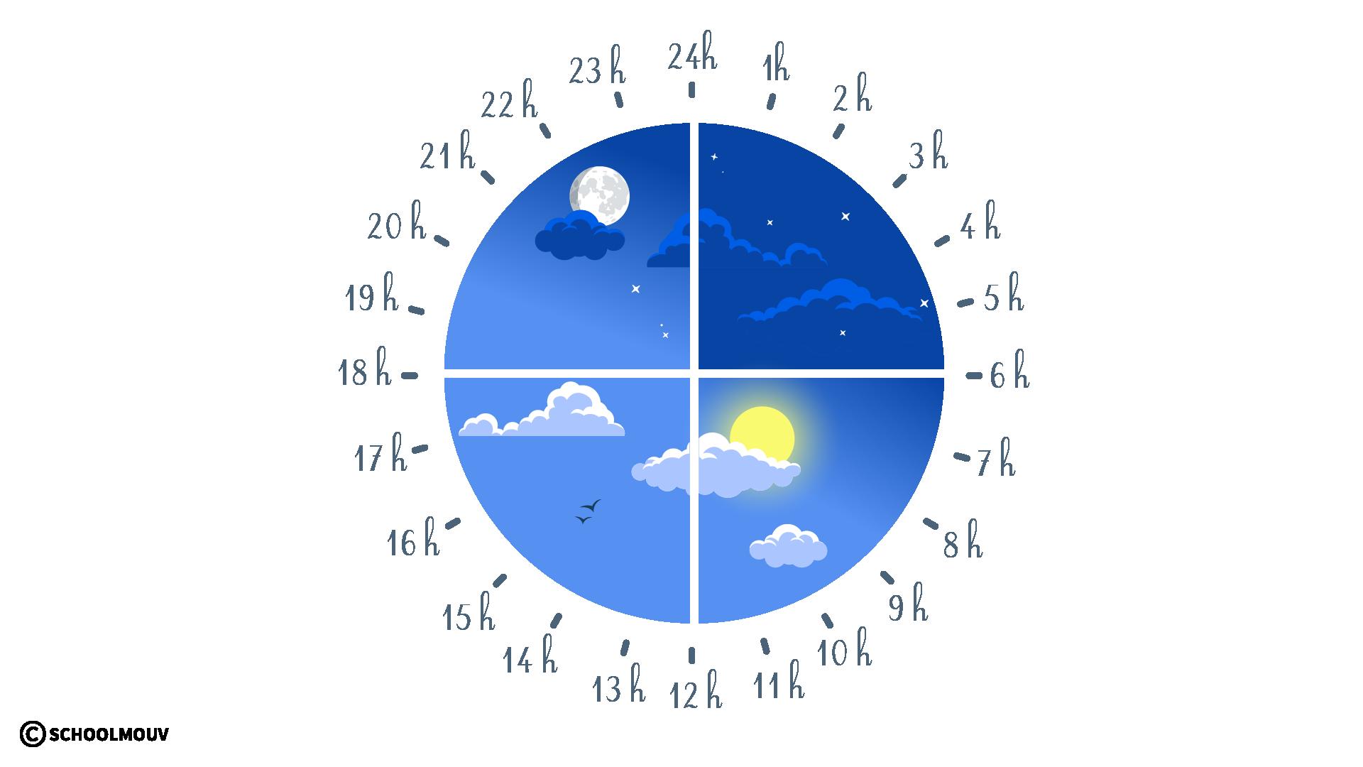 questionner le monde histoire les rythmes cycliques du temps journée heures