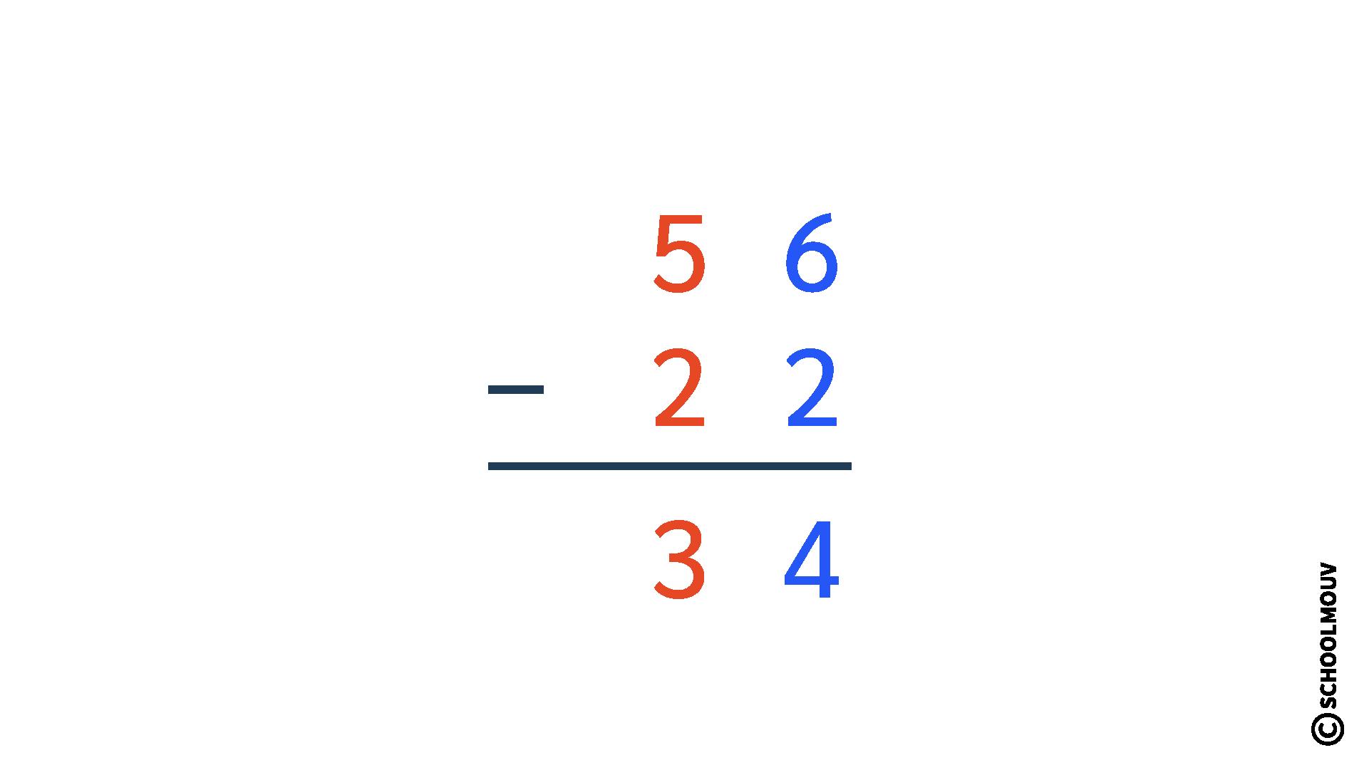 poser et calculer des soustractions en colonne sans retenue CE1