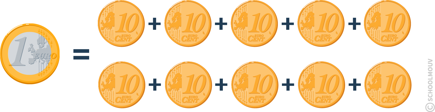 Équivalence de pièces de monnaie - un euro - dix centimes - SchoolMouv - Maths - CE1