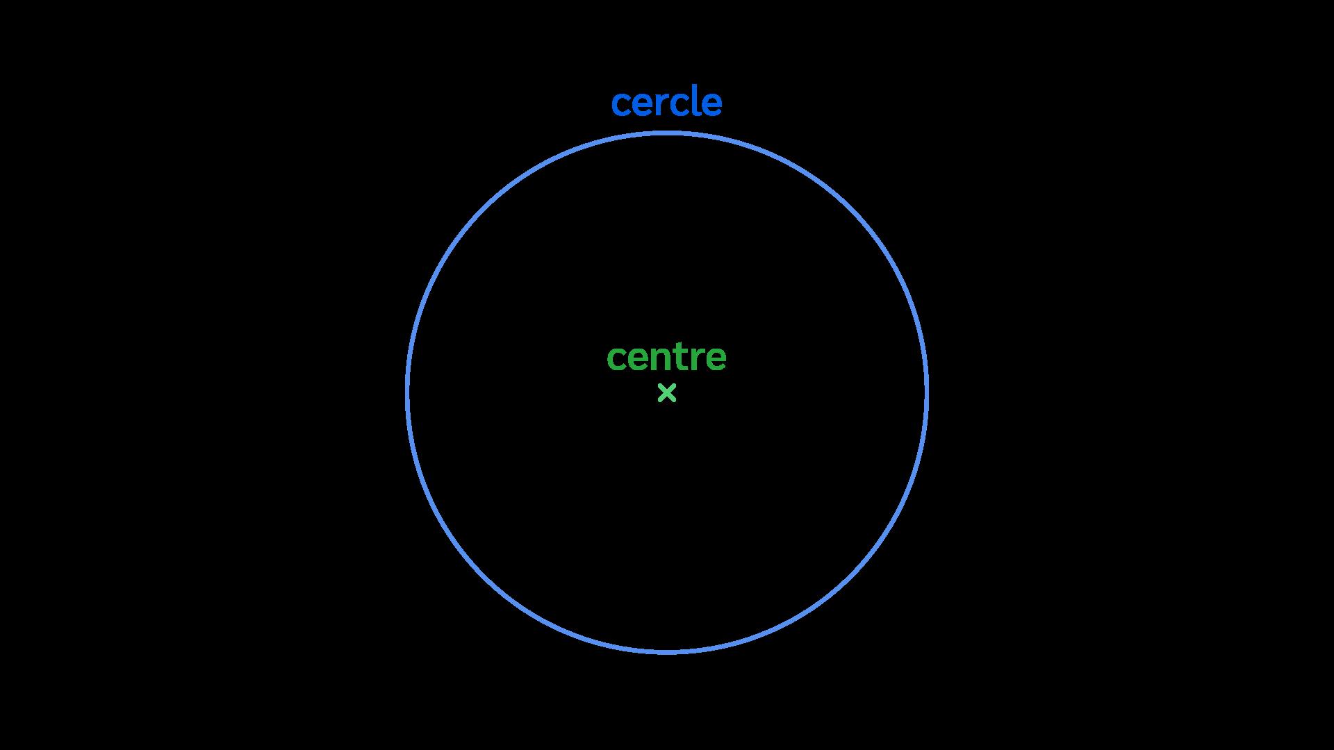 Primaire ce1 mathématiques espace géométrie nommer décrire tracer cercles