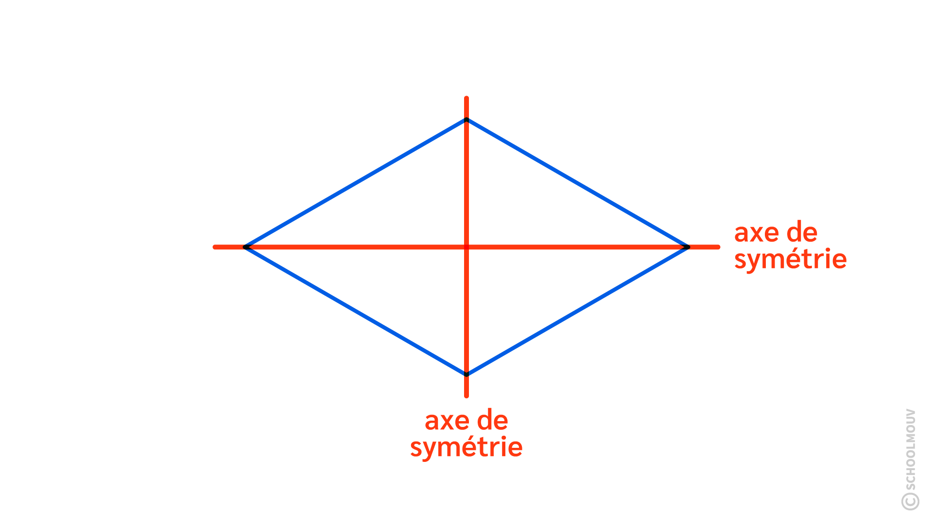 Primaire ce1 mathématiques espace géométrie axe de symétrie losange