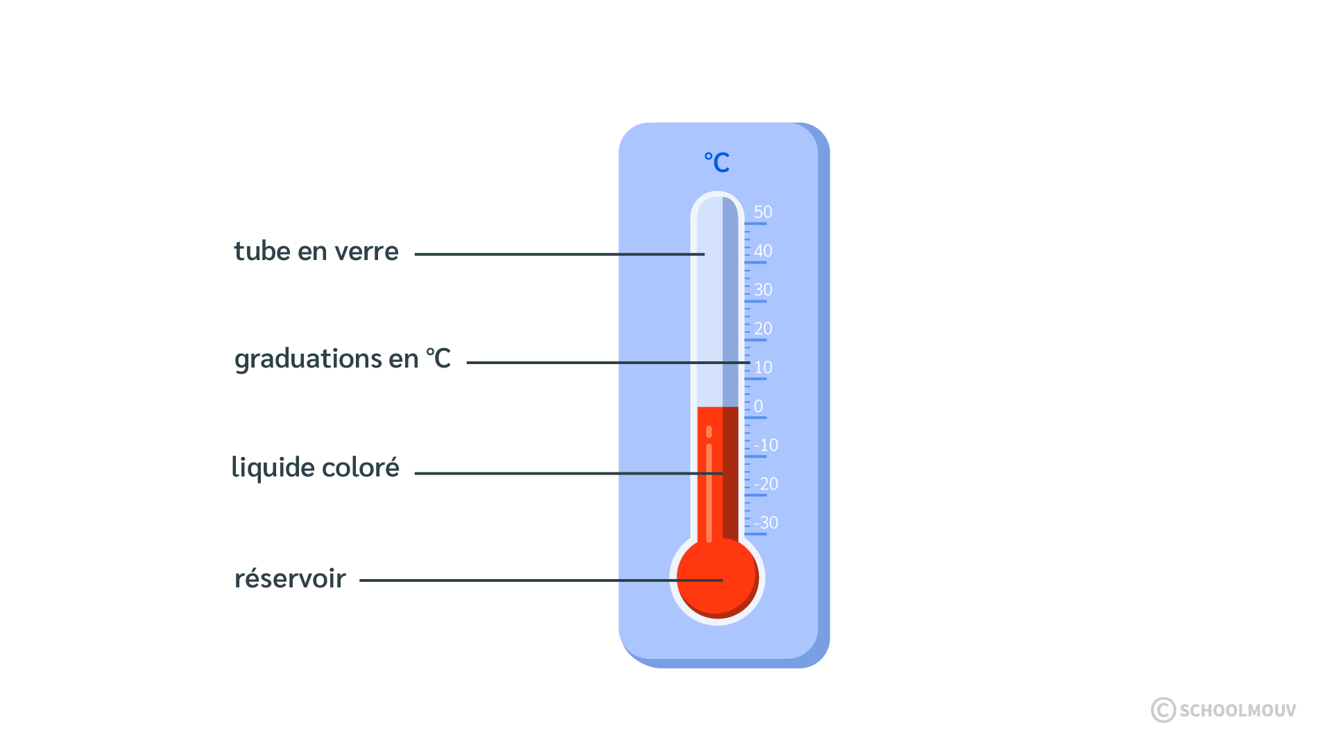 Thermomètre - Mesurer la température - Schéma - SchoolMouv - Sciences - CE1