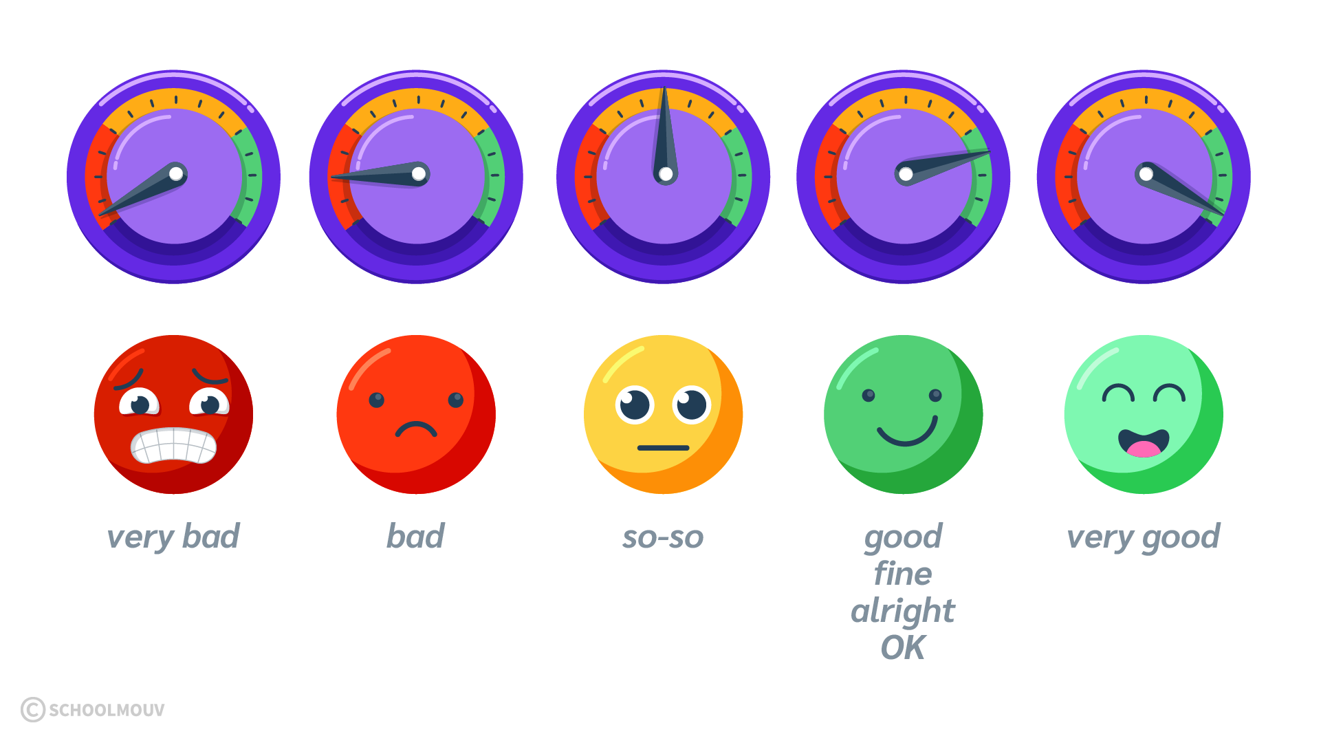 humeur émotion sentiment how are you anglais