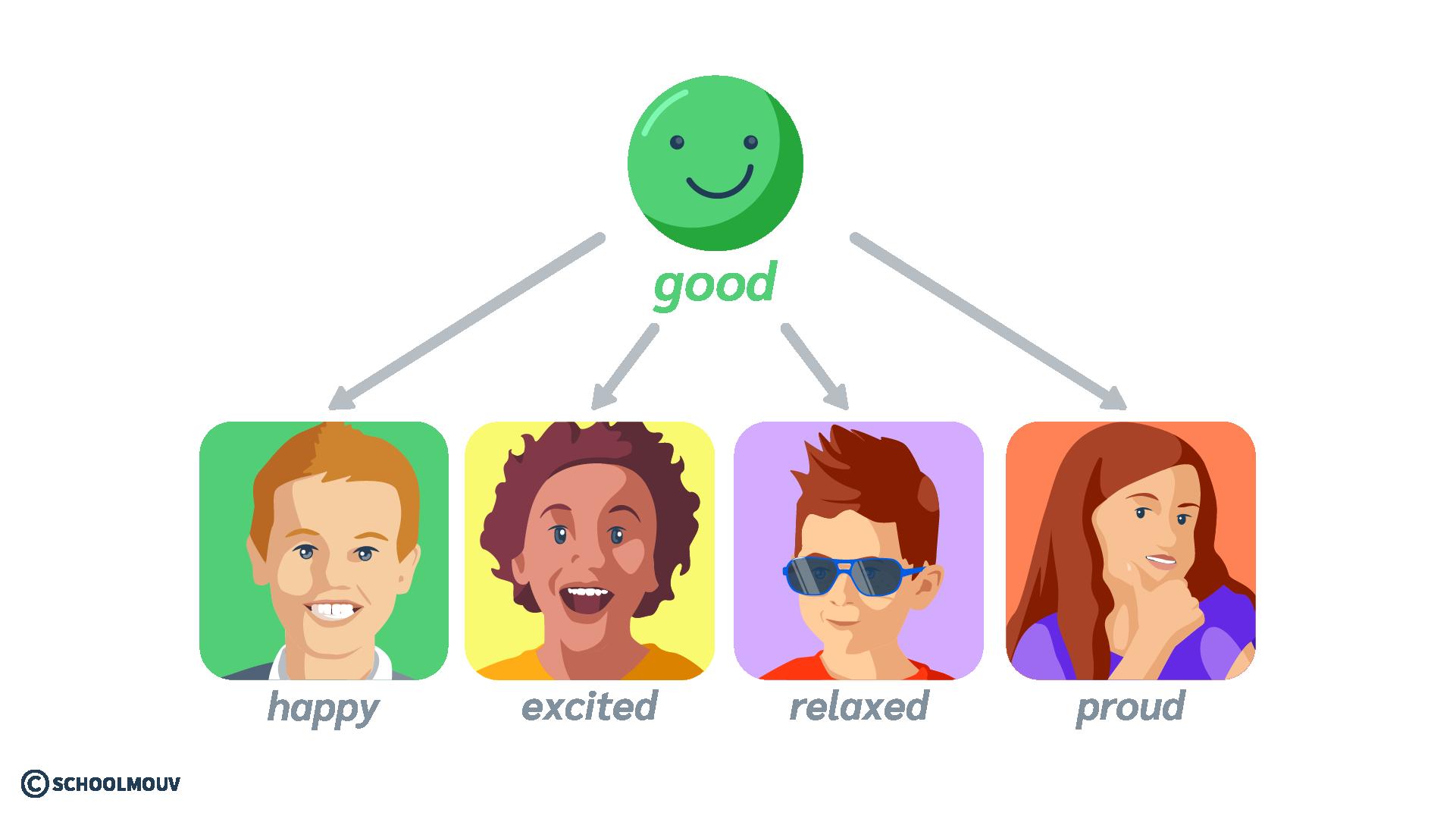 émotion sentiment humeur good positif anglais