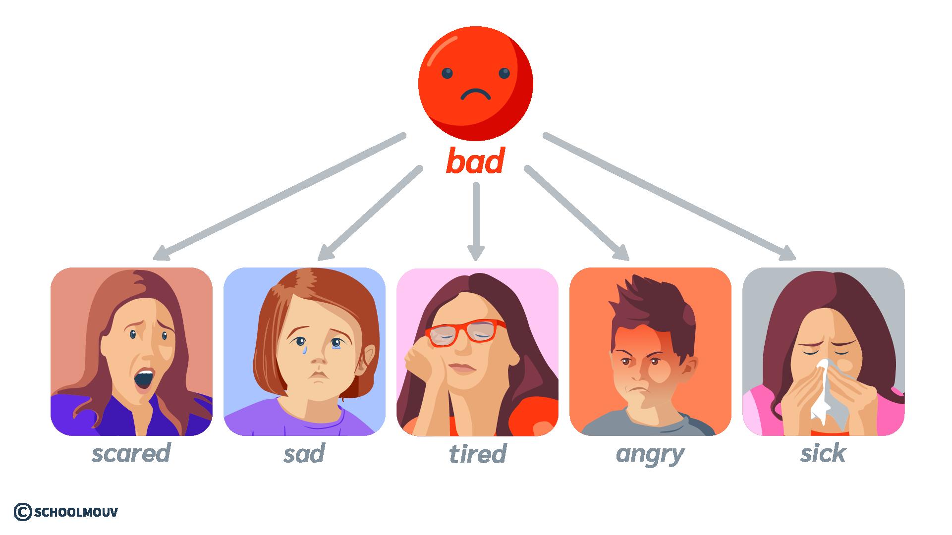 émotion sentiment humeur bad négatif anglais