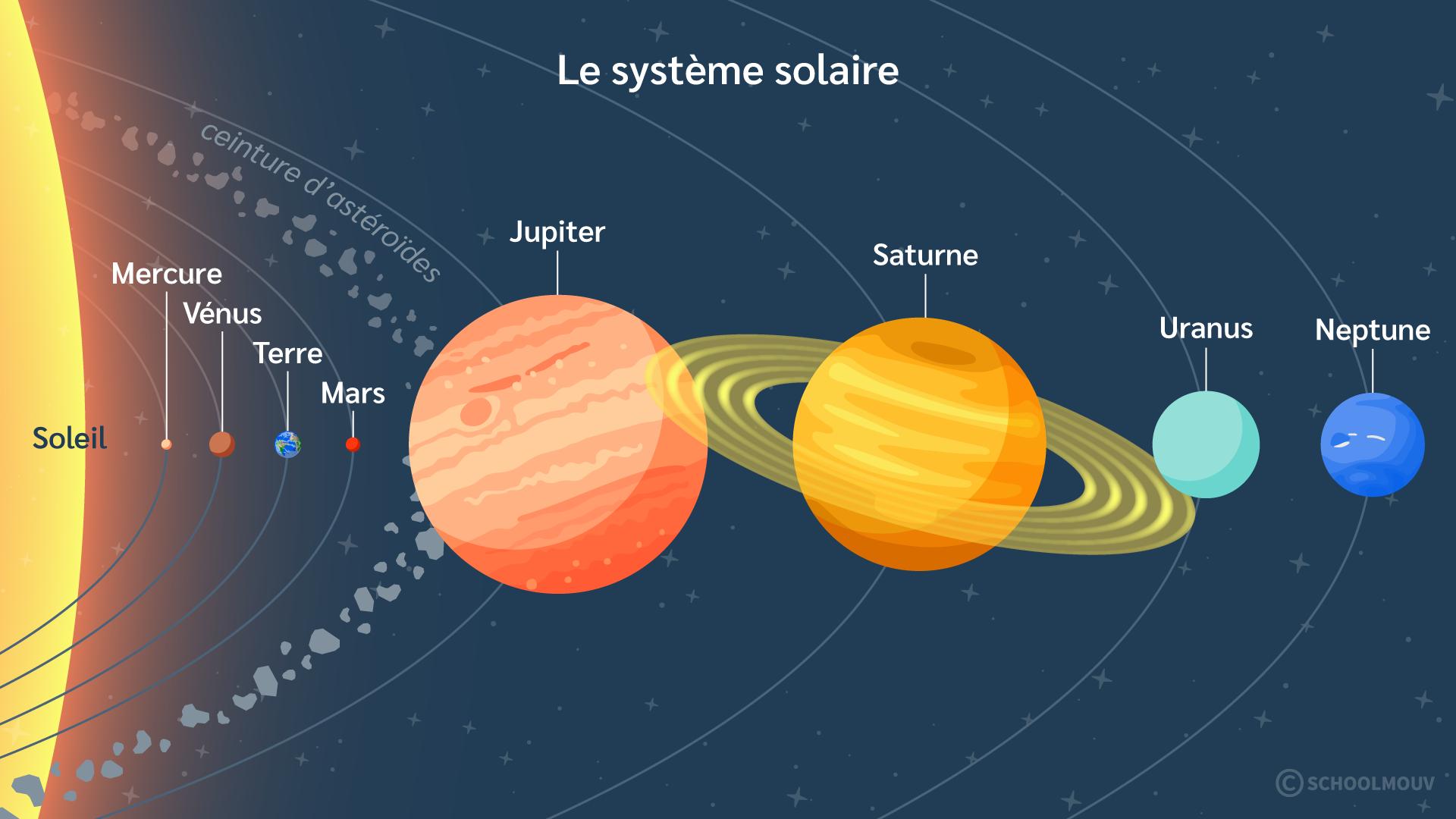 primaire questionner le monde géographie sciences ce2 situer la Terre le système solaire