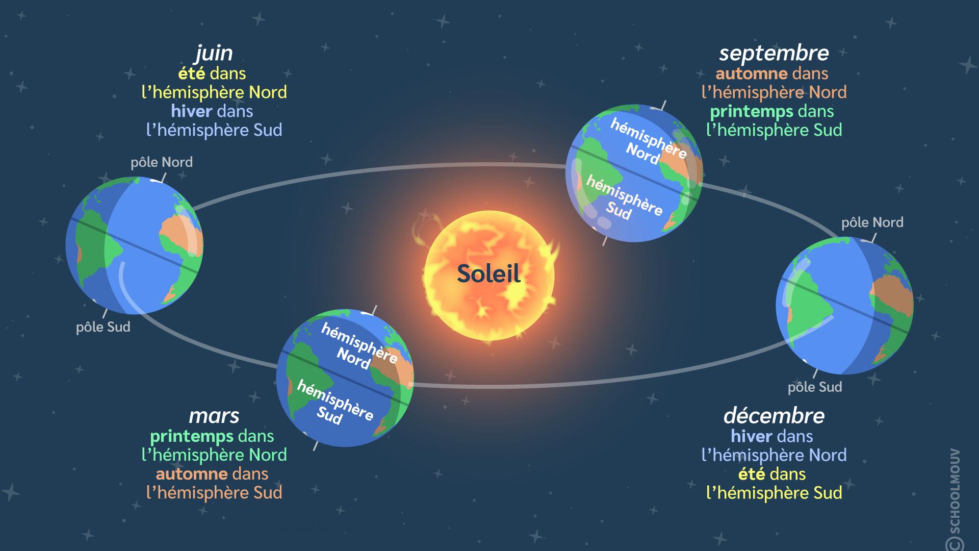 primaire questionner le monde géographie sciences ce2 la Terre et les astres saisons