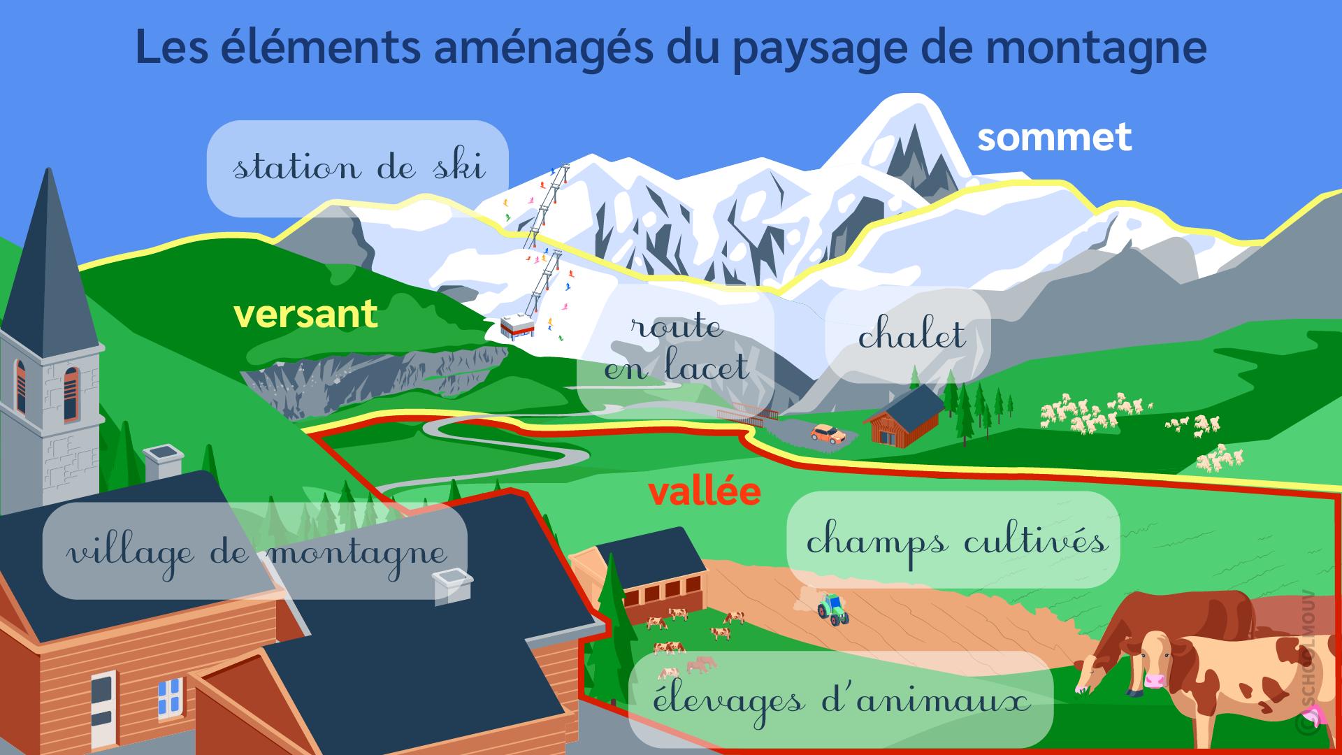 primaire ce2 questionner le monde identifier des paysages éléments aménagés