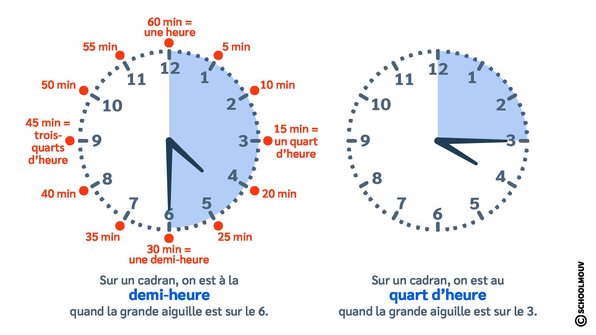 questionner le monde histoire ce2 se repérer dans le temps court demi-heure quart d'heure