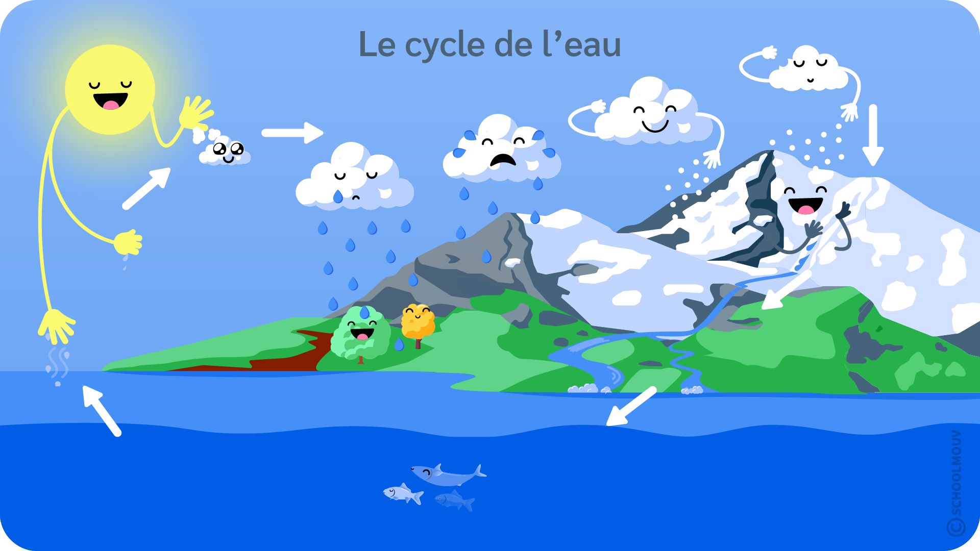 Eau - Cycle - Voyage - Évaporation - Pluie - Neige - Ruisseau - Fleuve - Mer - SchoolMouv - Sciences - CE2