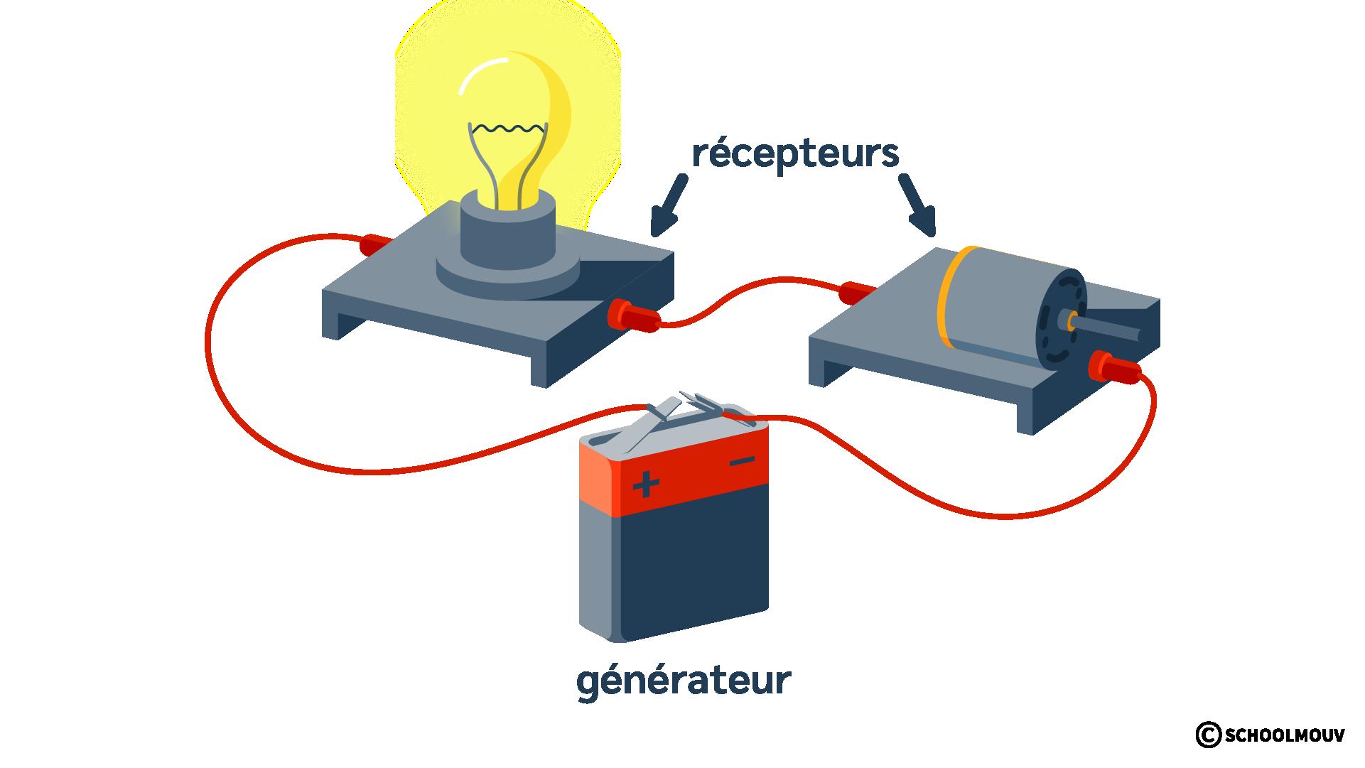 Circuit électrique - Ampoule - Moteur - Récepteurs - Générateur - Pile - Électricité - SchoolMouv - Sciences - CE2