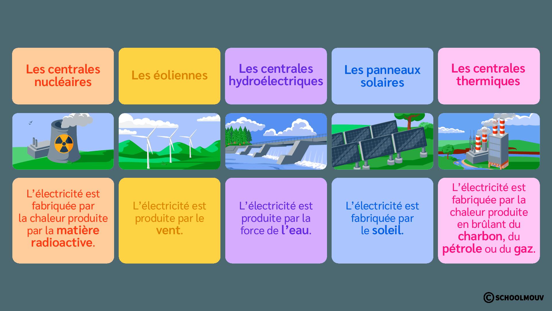 Production d'électricité - Centrales - Éoliennes - Solaire - Thermique - SchoolMouv - Sciences - CE2