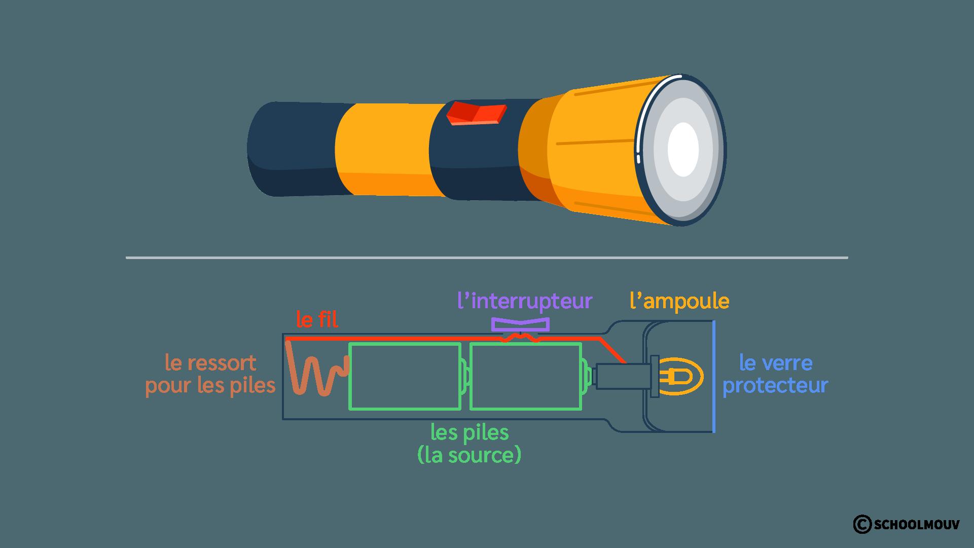 Lampe de poche - Circuit électrique - Schéma - SchoolMouv - Sciences - CE2