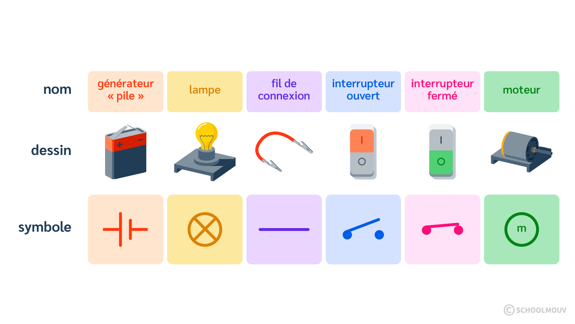 Symboles - Circuit électrique - Électricité - Schéma - SchoolMouv - Sciences - CE2