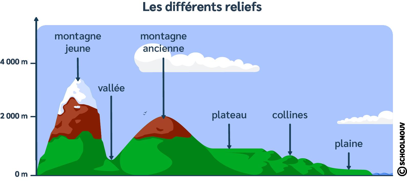 Schéma - Montagne - Plaine - Vallée - Colline - Plateau - Relief - SchoolMouv - Géographie - CM1