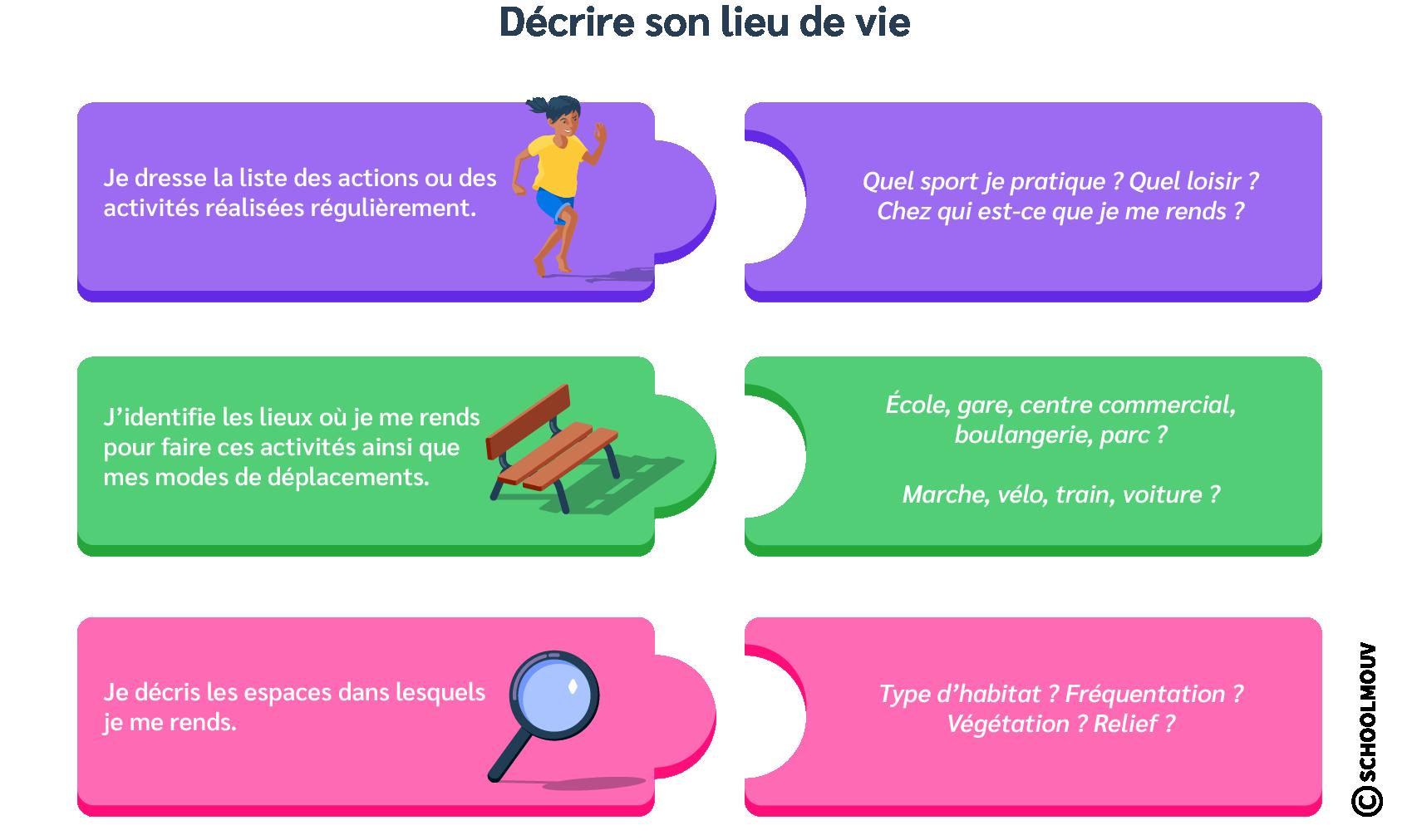 Schéma - Lieu de vie - Décrire - SchoolMouv - Géographie - CM1