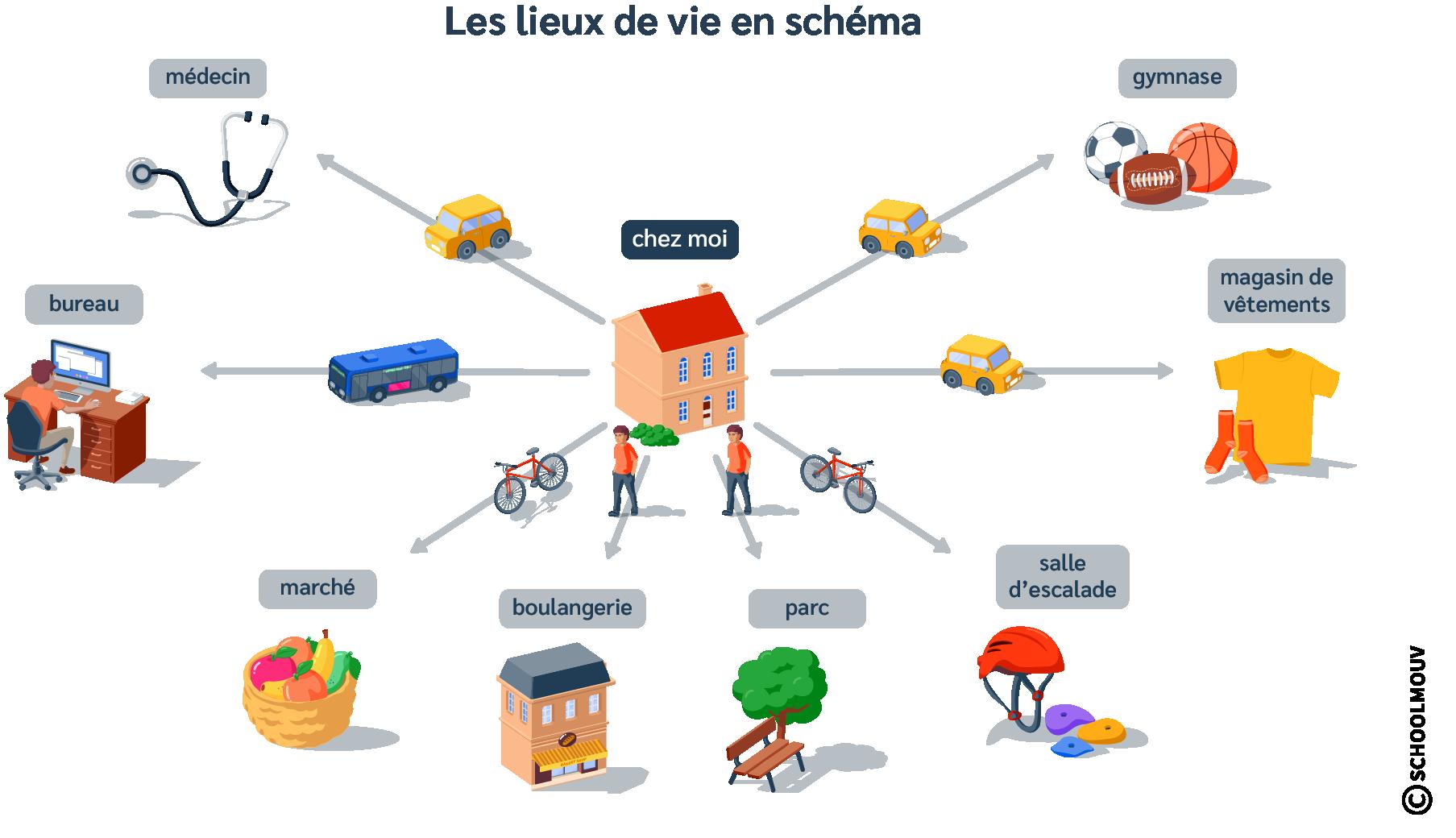 Lieu de vie - Schéma - Activités - Quotidien - Déplacement - SchoolMouv - Géographie - CM1