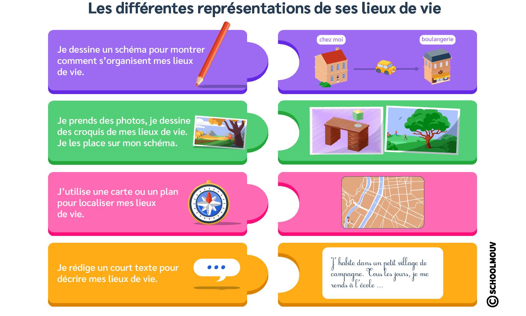 Schéma - Représentations des lieux de vie - SchoolMouv - Géographie - CM1