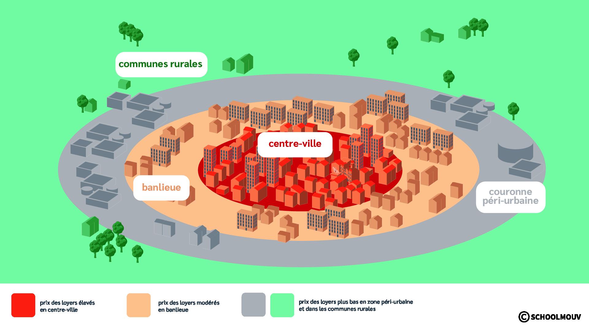 Schéma - Prix des loyers - Centre-ville - Banlieue - Couronne péri-urbaine - Communes rurales - Comparaison - SchoolMouv - Géographie - CM1