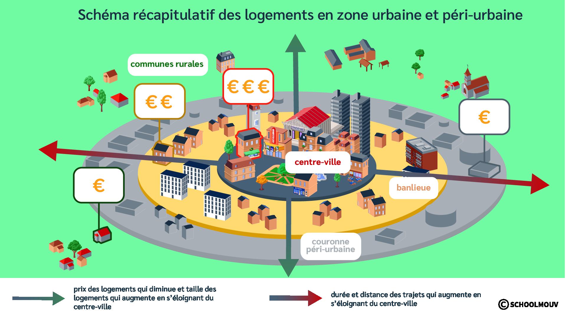 Avantages - Inconvénients - Loyers - Transports - Schéma - Centre-ville - Couronne péri-urbaine - Banlieue - SchoolMouv - Géographie - CM1