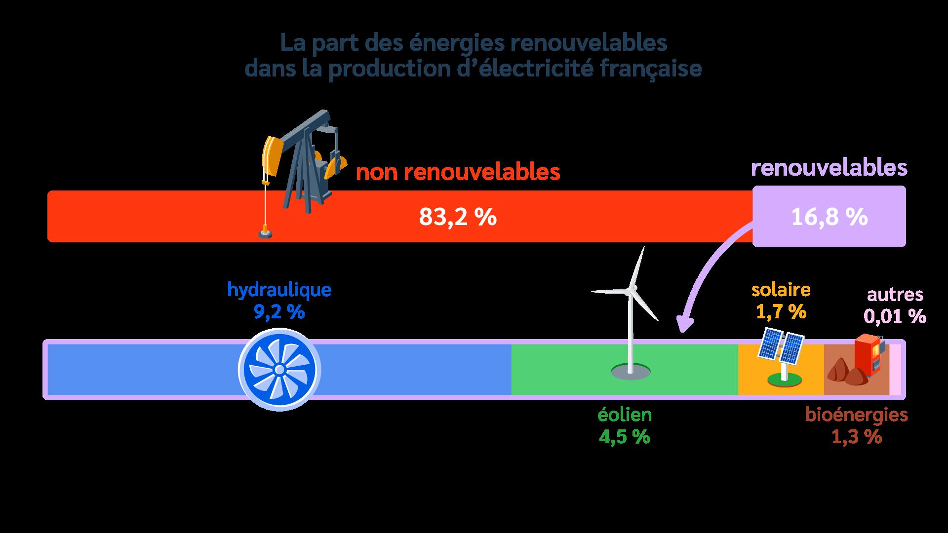 Énergie - Renouvelable - Fossile - Consommation - Électricité - Production - France - SchoolMouv - Géographie - CM1