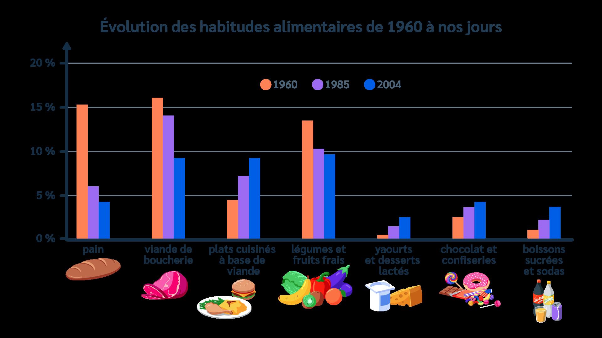 Habitudes alimentaires - Consommation - Produits - Denrées - Répartition - Génération - SchoolMouv - Géographie - CM1