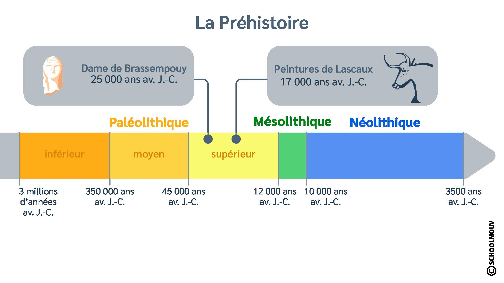 Frise chronologique - Préhistoire - Paléolithique - Lascaux - Brassempouy - SchoolMouv - Histoire - CM1