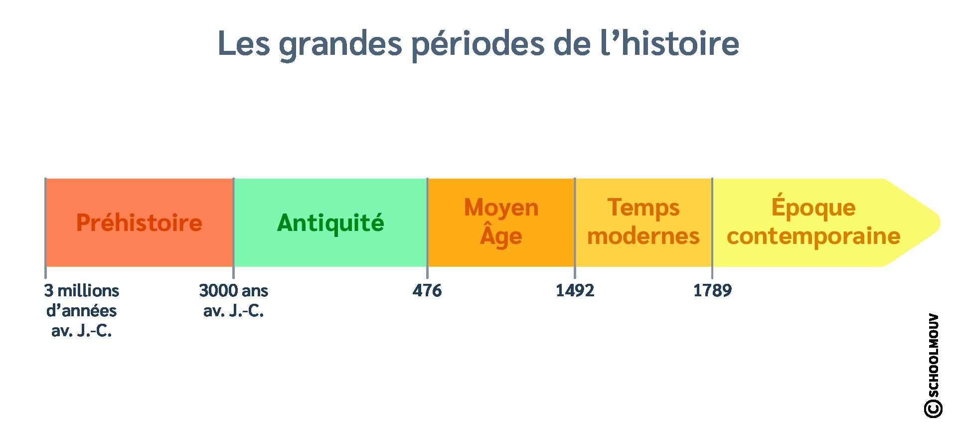 Frise chronologique - Périodes historiques - Préhistoire - Antiquité - Moyen-Âge - Temps modernes - Époque contemporaine