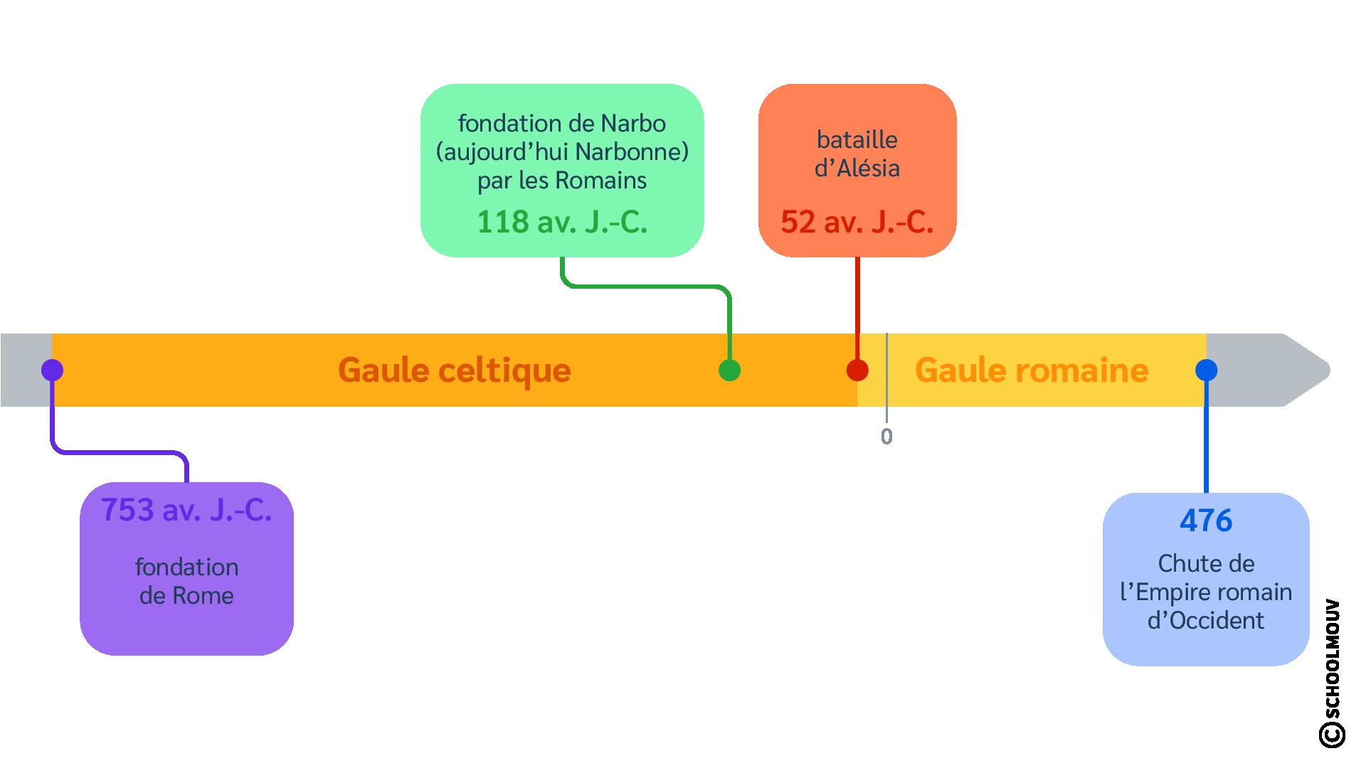 Frise chronologique - Antiquité - Gaule romaine - Gaule celtique - SchoolMouv - Histoire - CM1