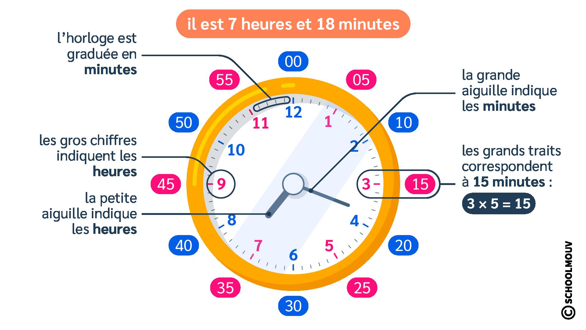mathématiques lire l'heure horloge