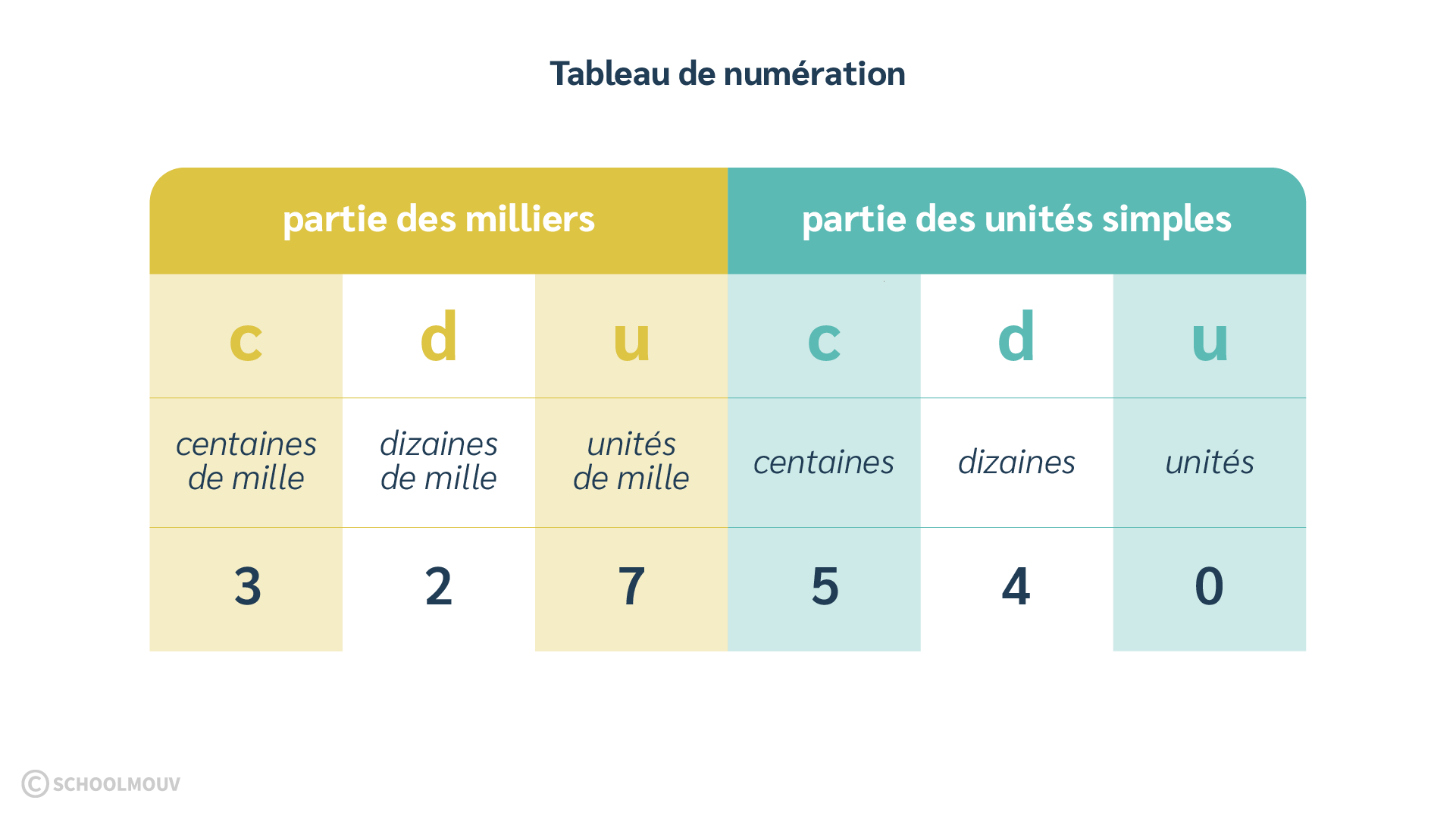 primaire cm1 mathématiques utiliser et représenter les nombres entiers tableau de numération