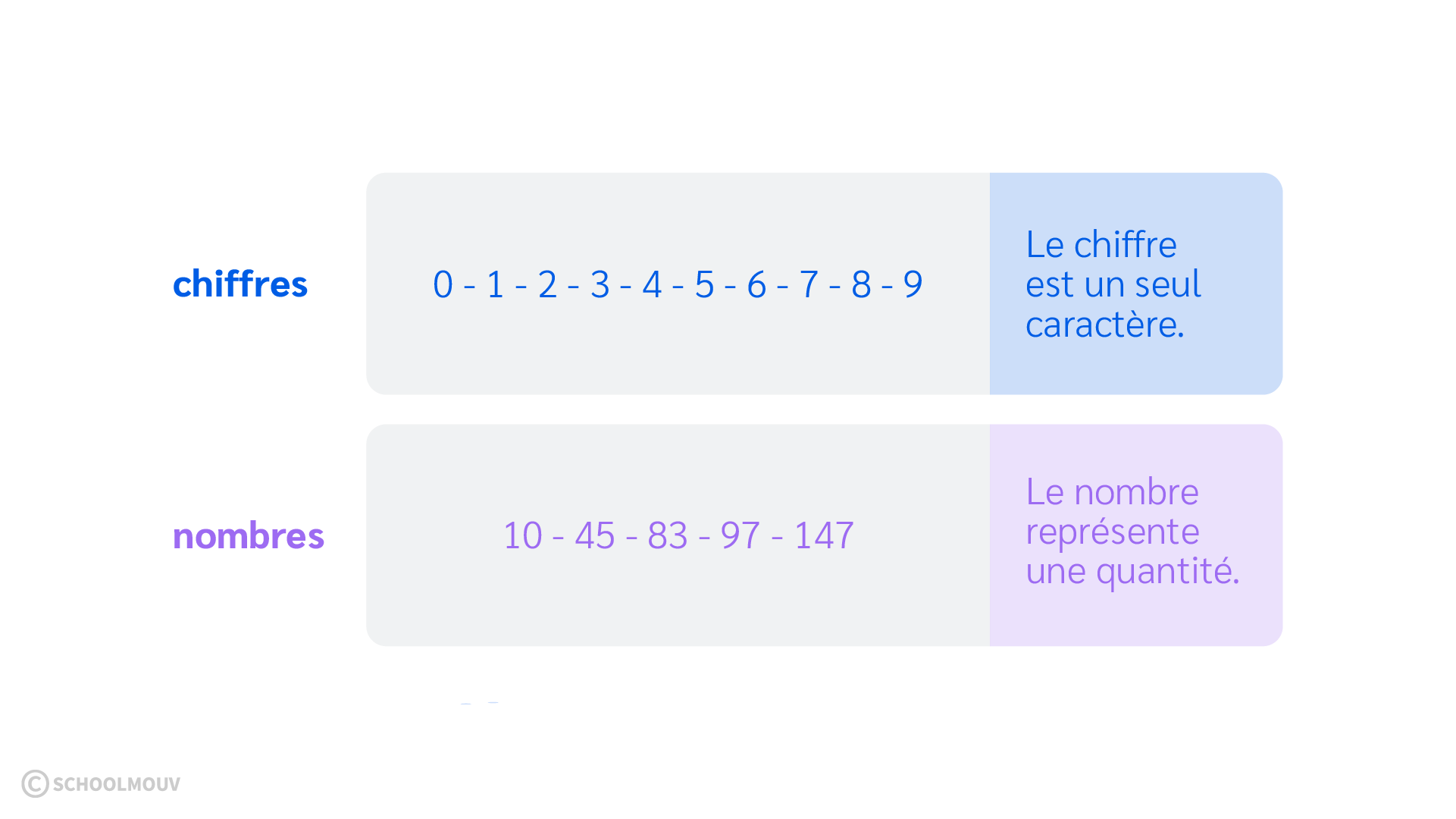 primaire cm1 mathématiques utiliser et représenter les nombres entiers nombres et chiffres