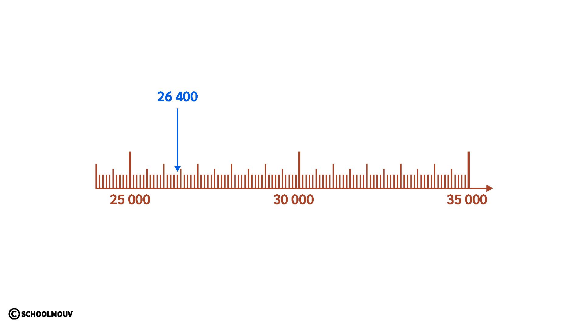 primaire cm1 mathématiques comparer ranger encadrer les nombres entiers droite graduée