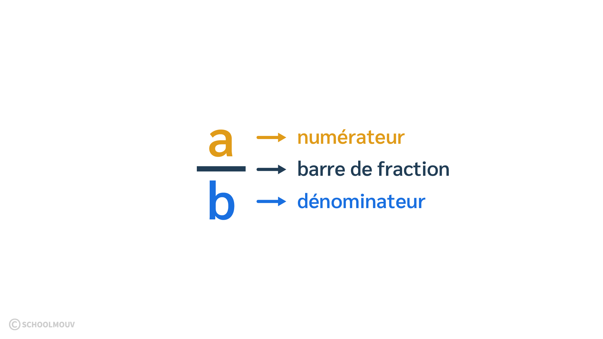 primaire cm1 mathématiques découvrir les fractions dénominateur numérateur