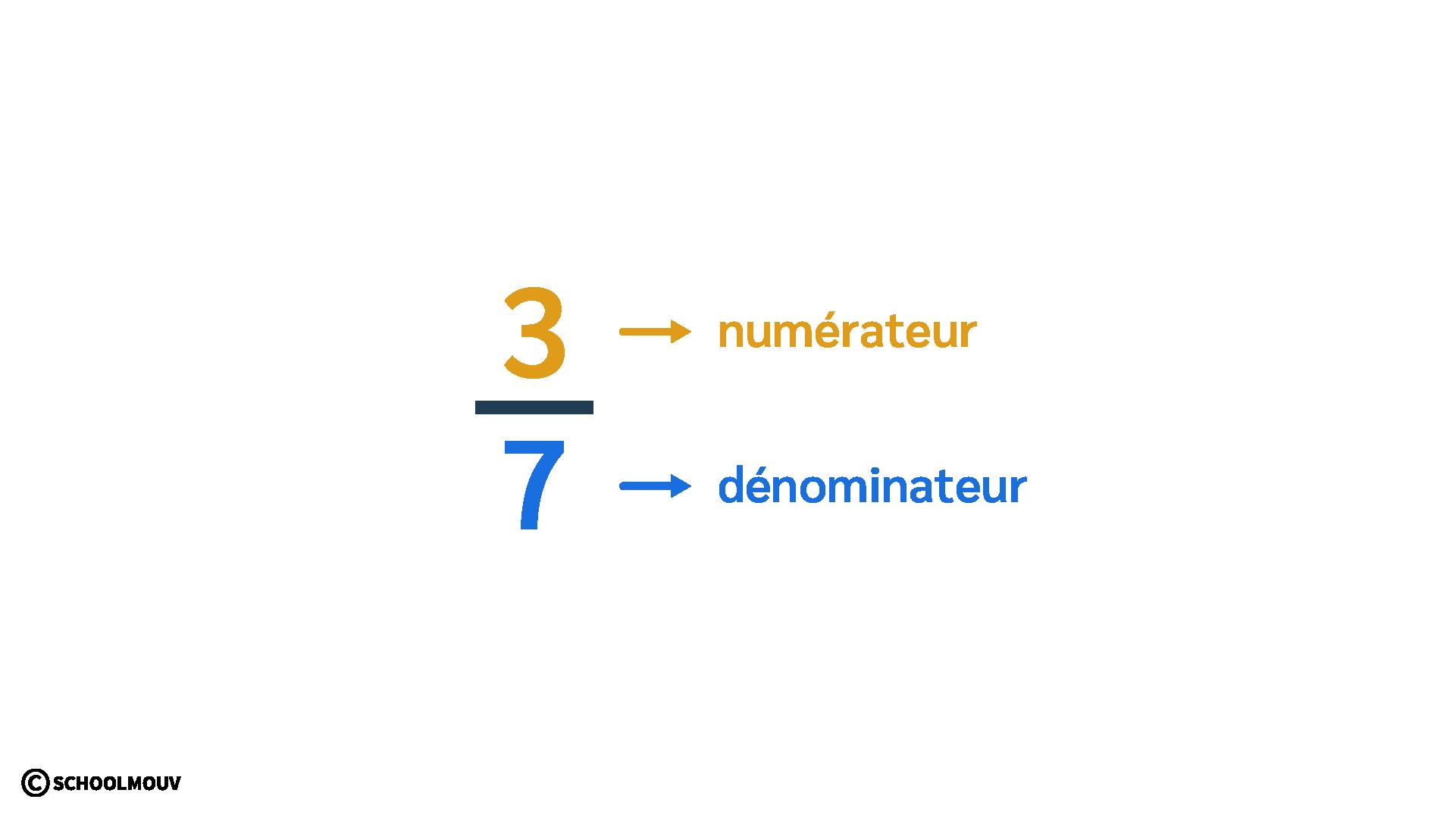 primaire cm1 mathématiques découvrir les fractions numérateur dénominateur