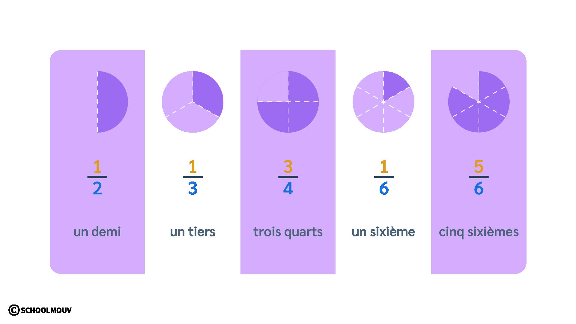 primaire cm1 mathématiques découvrir les fractions demi quart tiers